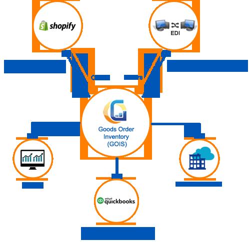 Shopify integration works