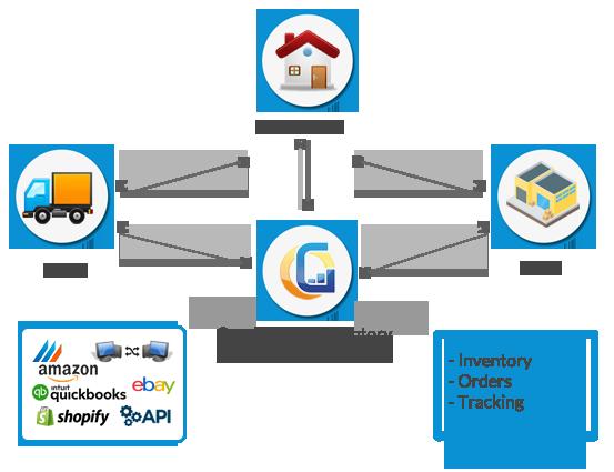 Multi-location Stock Management