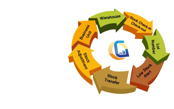 Inventory-Tracking-Inventory-Lifecycle
